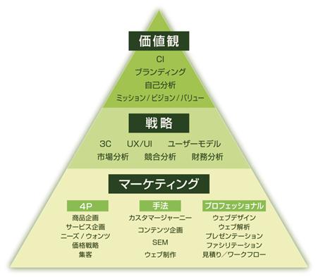 ism_pila経営ヒエラルキー